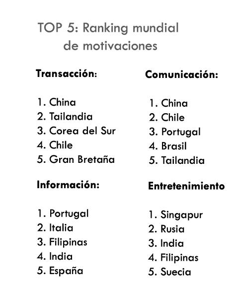 ranking motivaciones internet